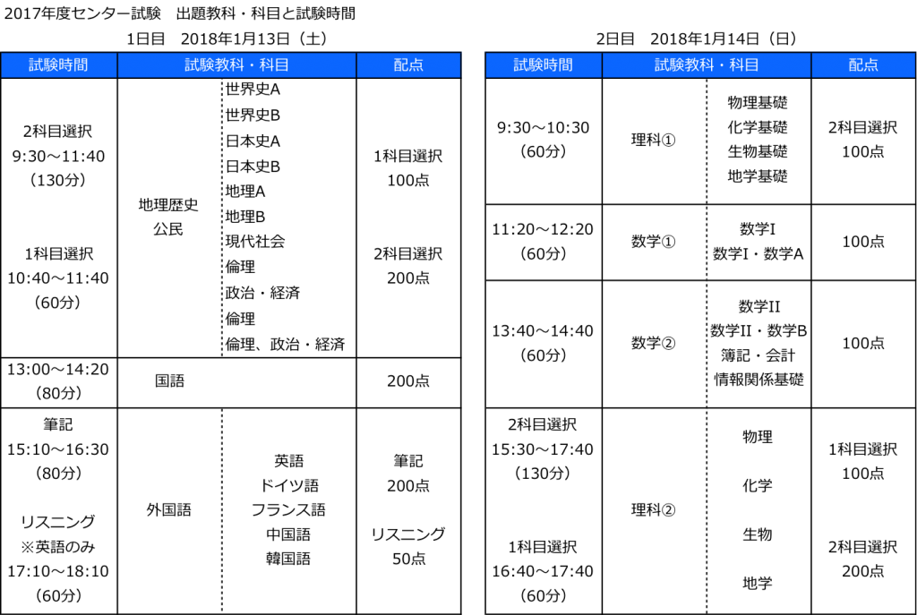 2017-center-test-time-schedule